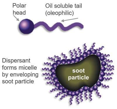 Мицеллы в моторном масле