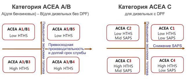 Высокотемпературная вязкость HTHS