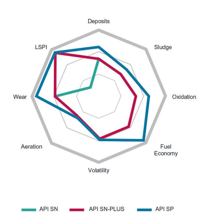Сравнение стандартов API SN, SN PLUs и API SP