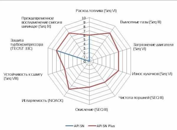 Отличия стандартов API SN и SN Plus