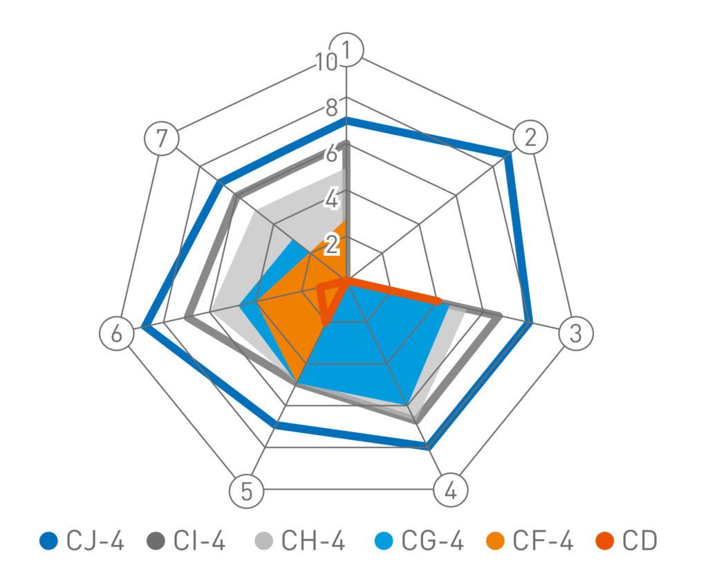 Сравнение спецификаций API для дизельных двигателей