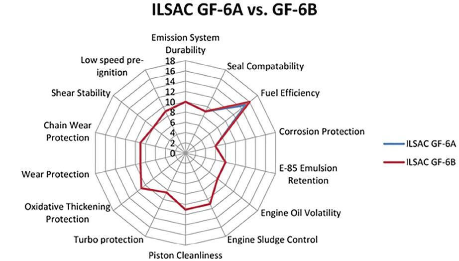 Сравнение ILSAC GF-6A и GF-6B