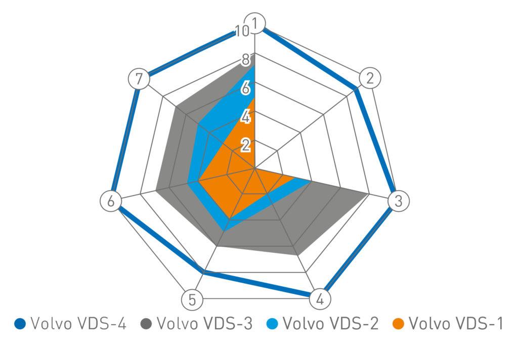 Спецификации моторных масел для двигателей Volvo