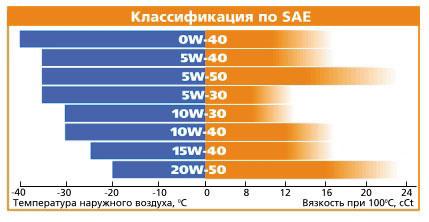Температурный диапазон масел по SAE