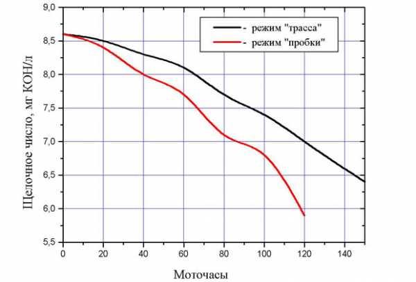 Общее щелочное число (TBN) моторного масла.