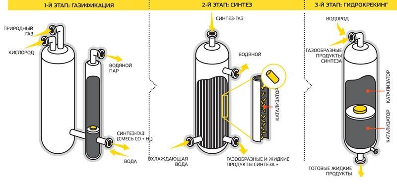 Состав моторных масел: базовое масло GTL