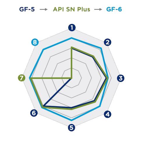 Сравнение спецификаций ILSAC GF-5 и ILSAC GF-6